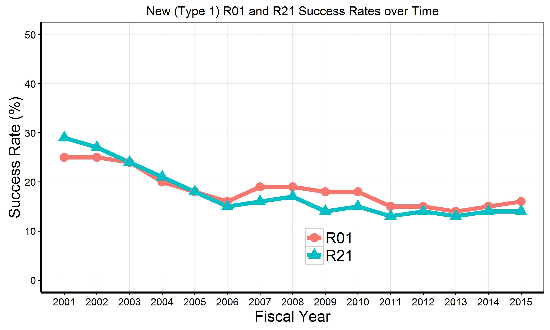 Blog nih extramural nexus graph of r21 and r01 de novo type 1 success rates since xflitez Image collections