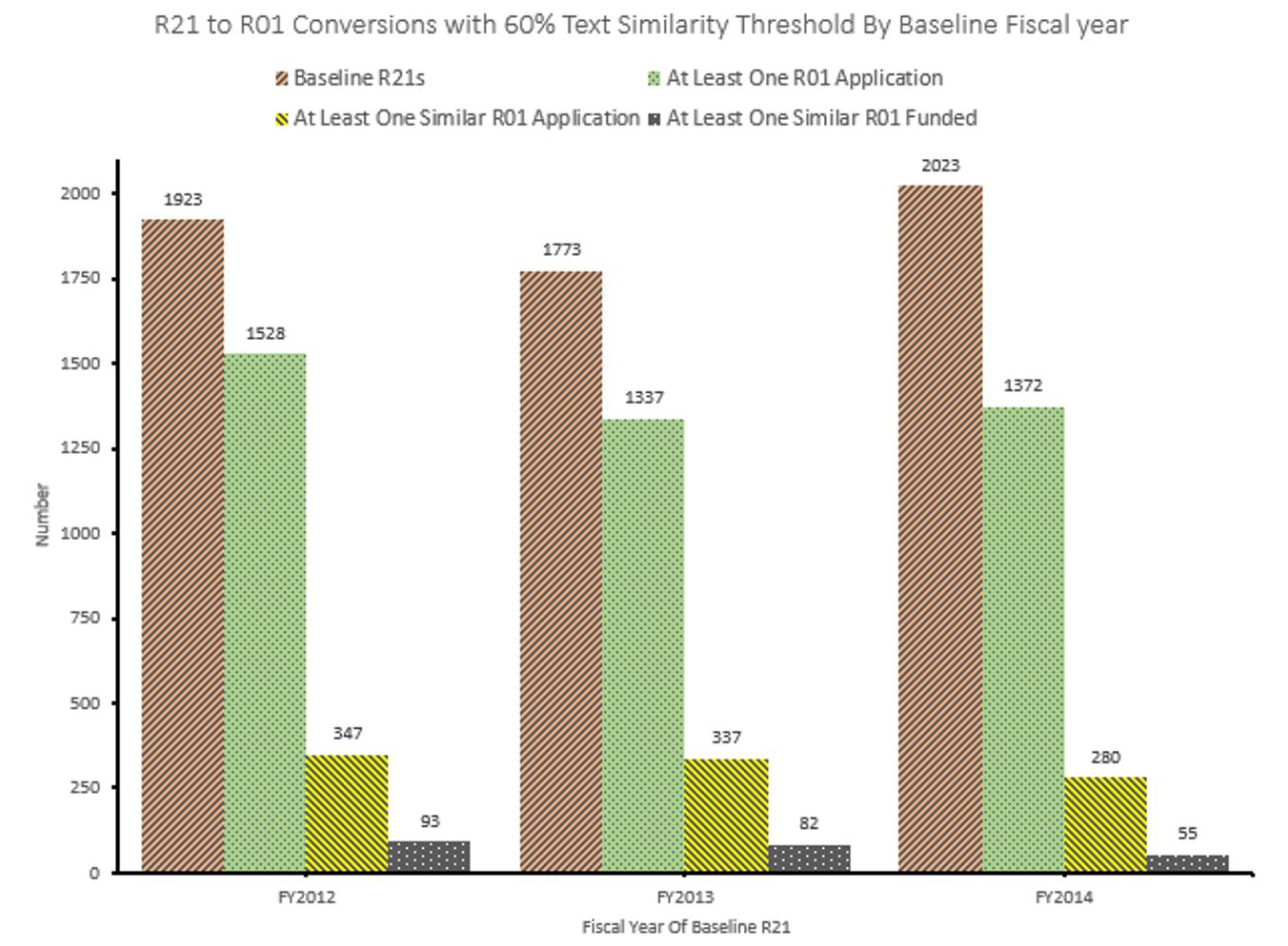 Blog nih extramural nexus graph of r21 to r01 conversions in 2012 2013 and 2014 based on xflitez Image collections