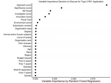 Plot showing approach score, followed by significance score, are most correlated factors in whether a type 2 R01 application was discussed.
