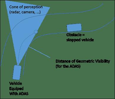 Cone of Perception