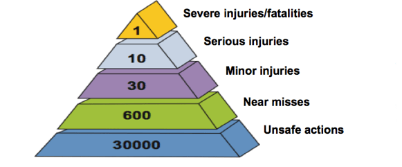 Pyramid of Risk
