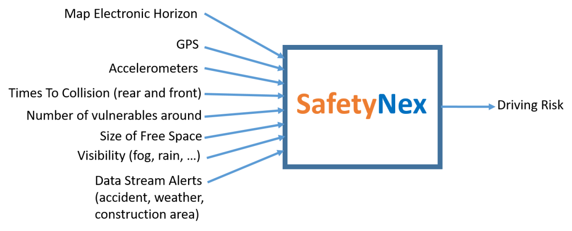 SafetyNex Data Fusion System