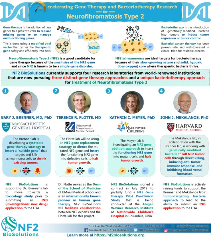 NBS-labs-supported-infographic--updated