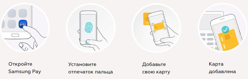 Samsung Pay Dodawanie karty