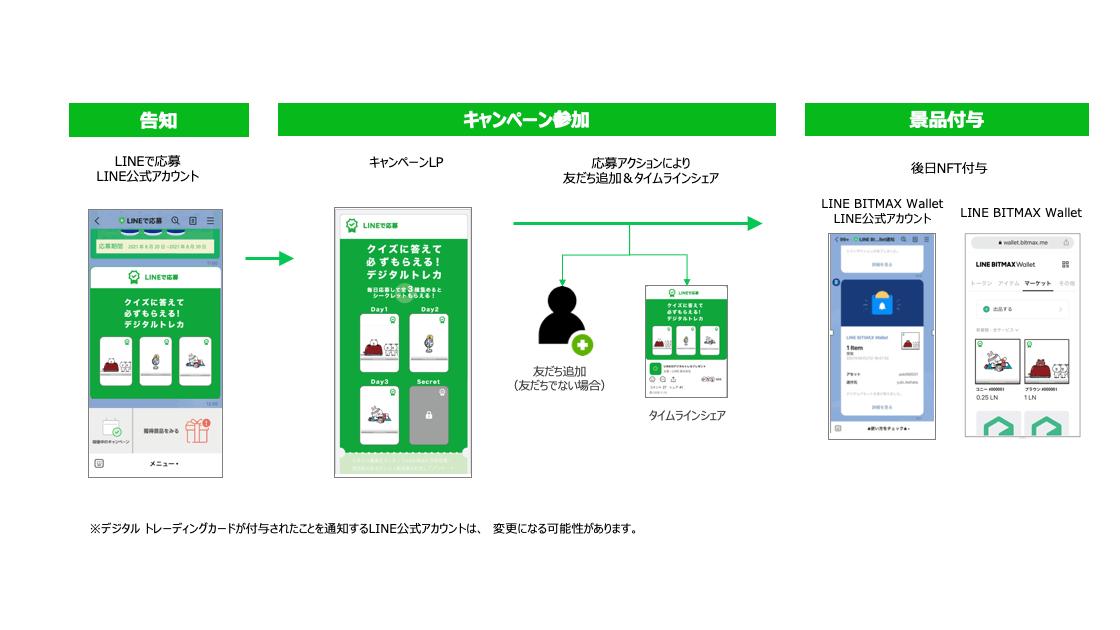 LINEのキャンペーンプラットフォーム「LINEで応募」、NFTを活用した新たなデジタル景品の実証実験を開始