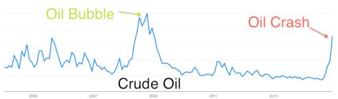 crude.oil