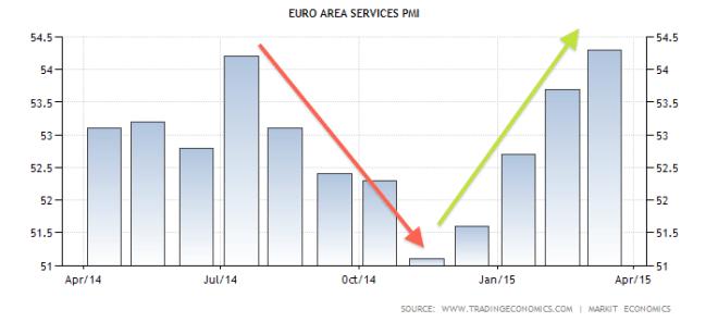 euro.nonmfg.pmi