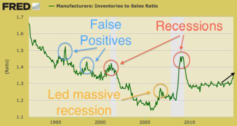 manuf.invent.sales
