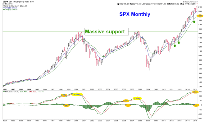 spx.monthly