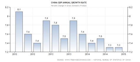 china.gdp.angrowth