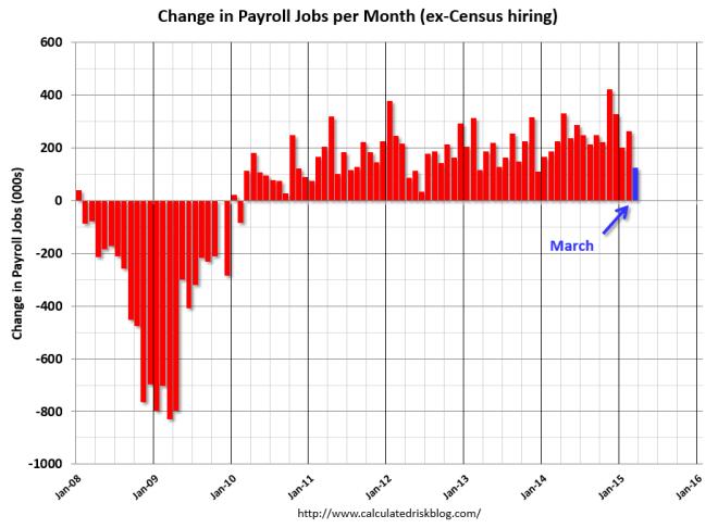 employment.march