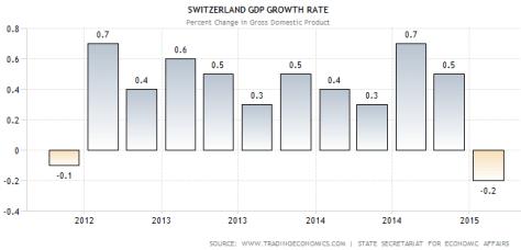 swiss.gdp.growth