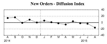new orders