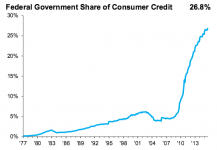 federal government share of credit