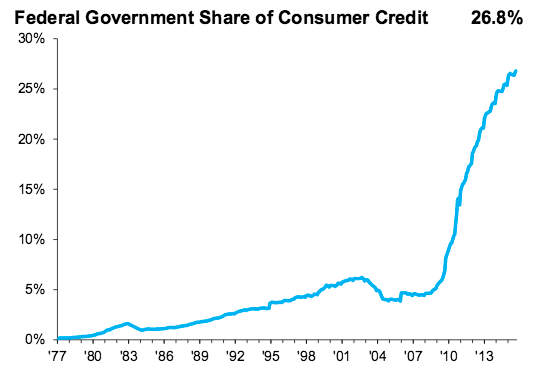 federal government credit