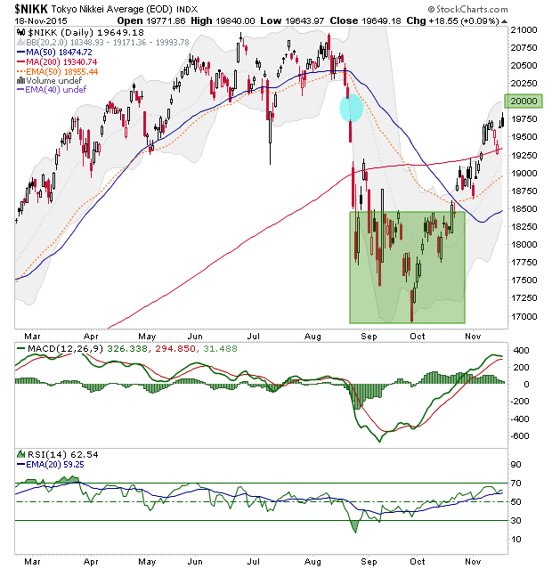 nikkei daily chart