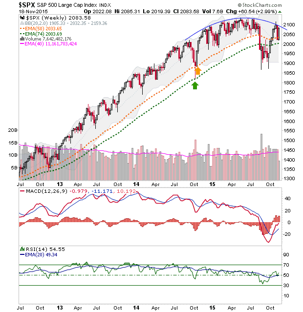 spx weekly chart
