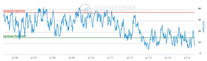 gold optimism index