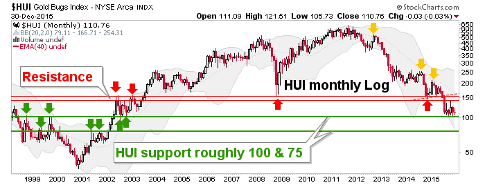 hui monthly chart, log scale