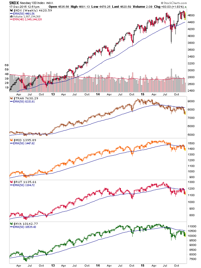 us indexes