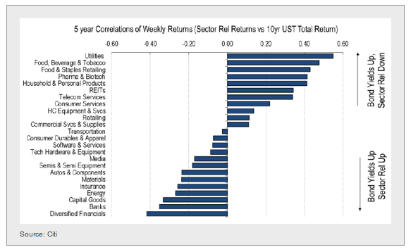sectors as yields rise
