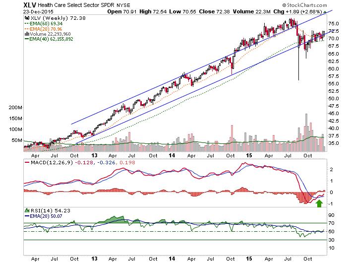 xlv weekly chart
