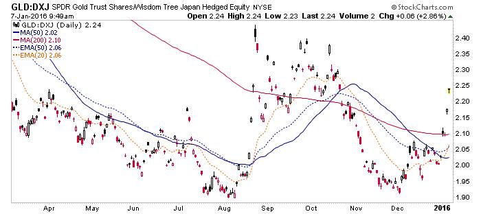 gold vs. japan stocks
