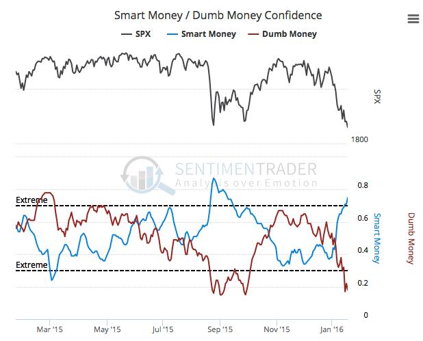 smart and dumb money