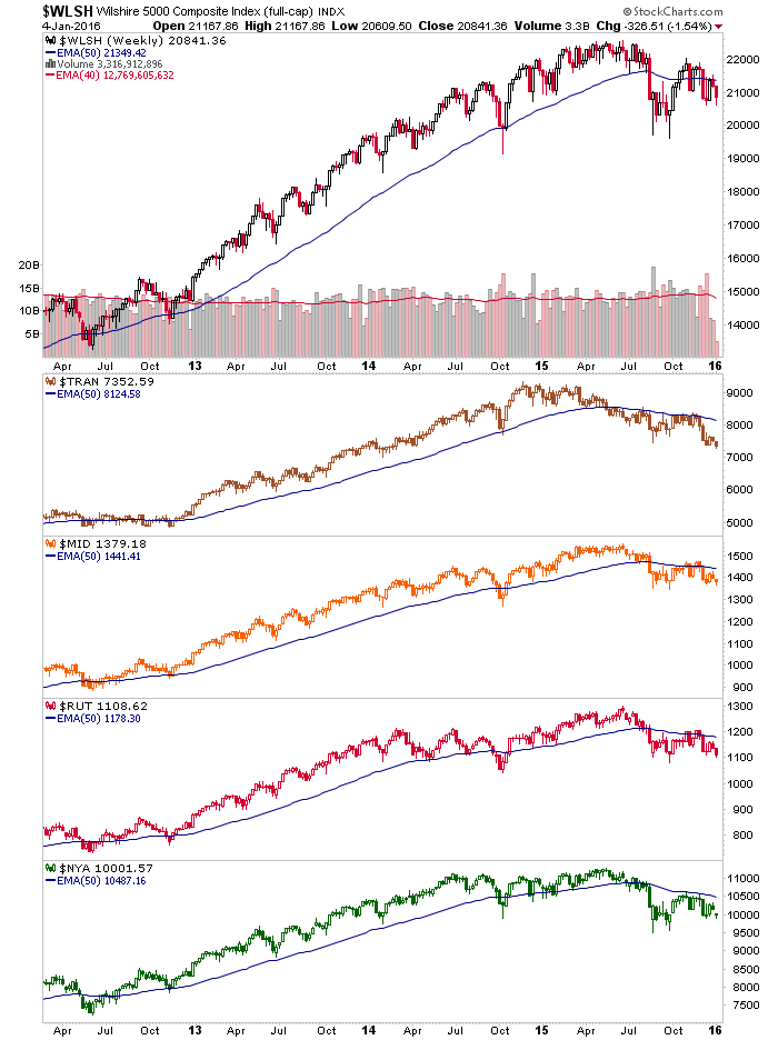 us stock indexes, weekly charts
