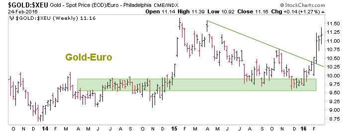 gold vs. euro