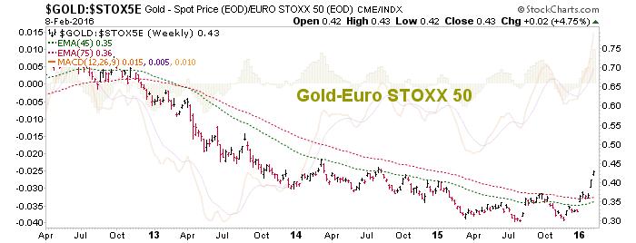gold vs. europe