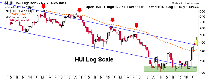 hui log scale chart