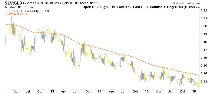 slv vs. gld weekly chart