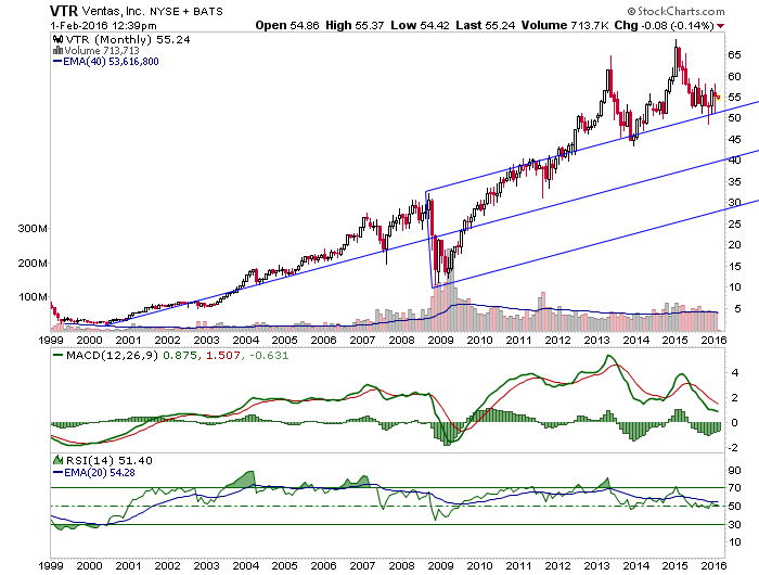 vtr monthly chart