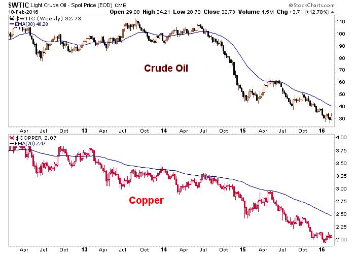 crude oil and copper