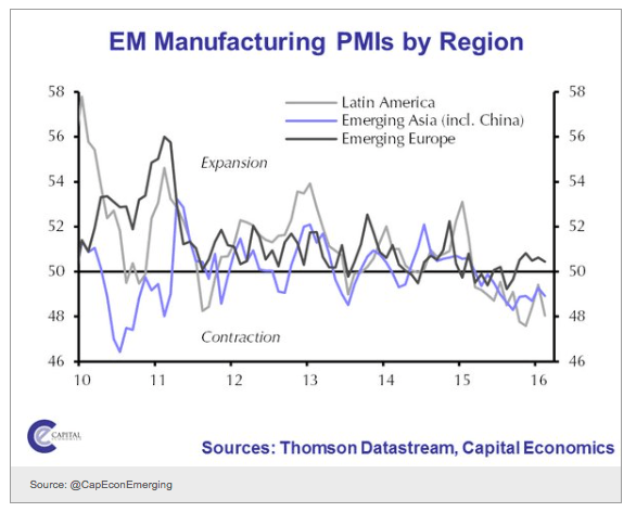 emerging markets manufacturing