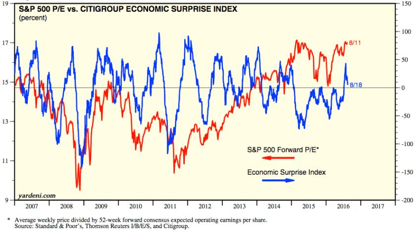 economic surprise index