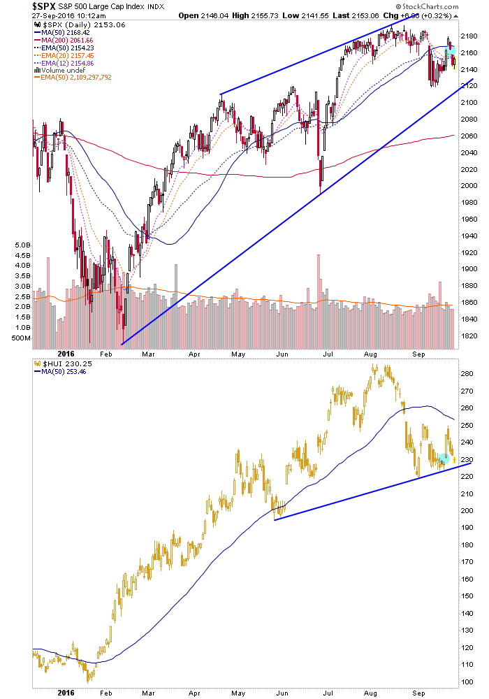 spx and hui daily charts