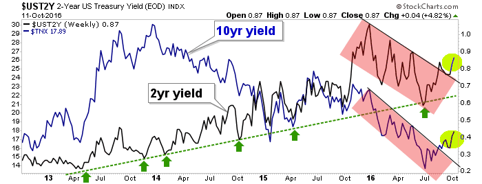 10yr and 2yr treasury yields