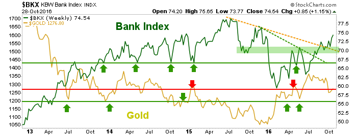 bkx and gold