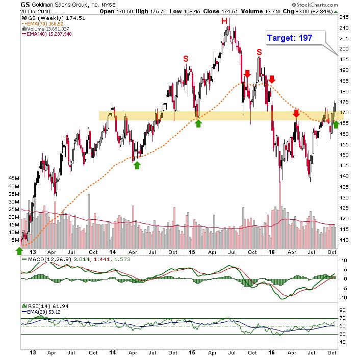 goldman sachs (gs) weekly chart