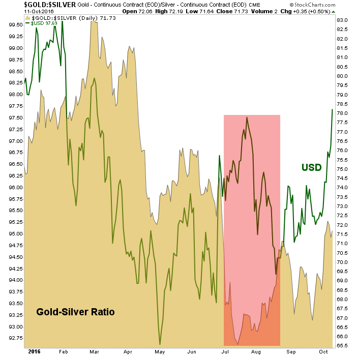 gold-silver ratio and usd