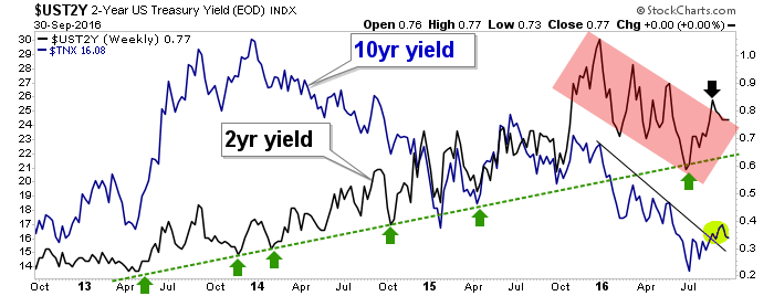 10 year yield and 2 year yield