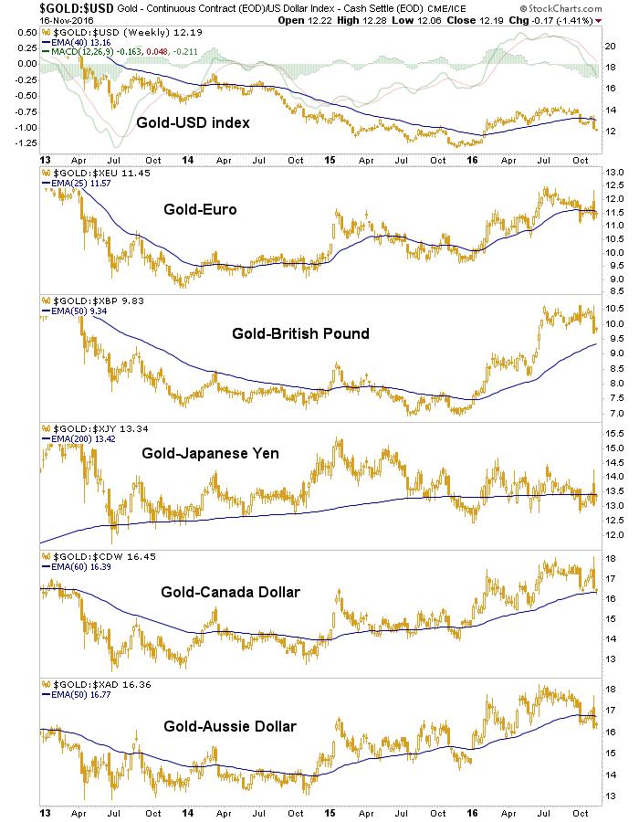 gold vs. currencies
