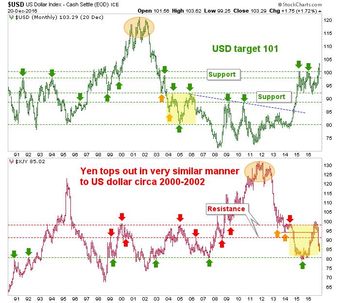 us dollar and japanese yen