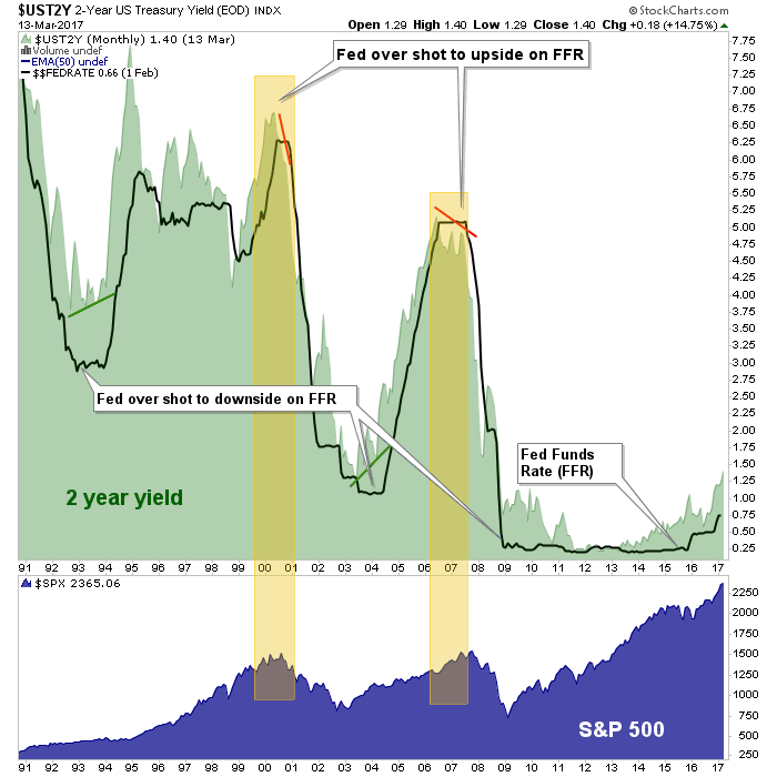 fed funds, spx, 2yr yield