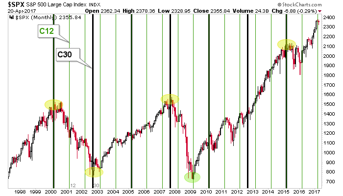 spx cycle