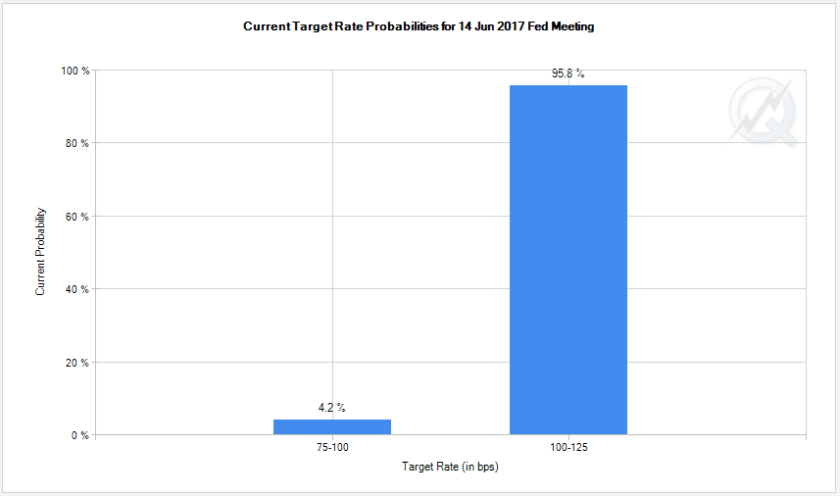 fed funds rate futures
