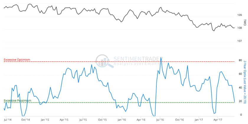 2yr bond optimism index