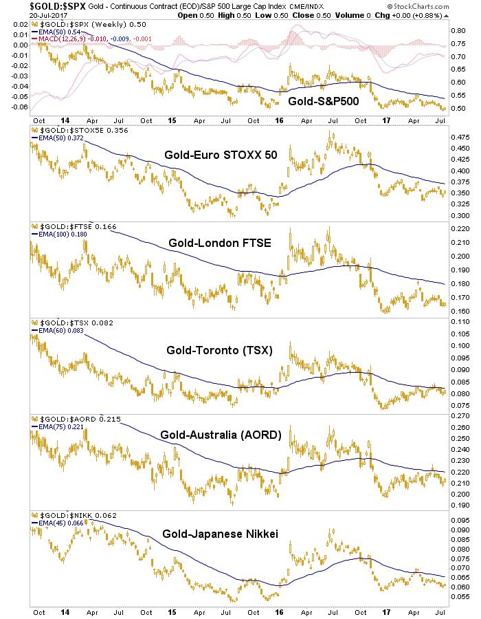 gold vs. stocks
